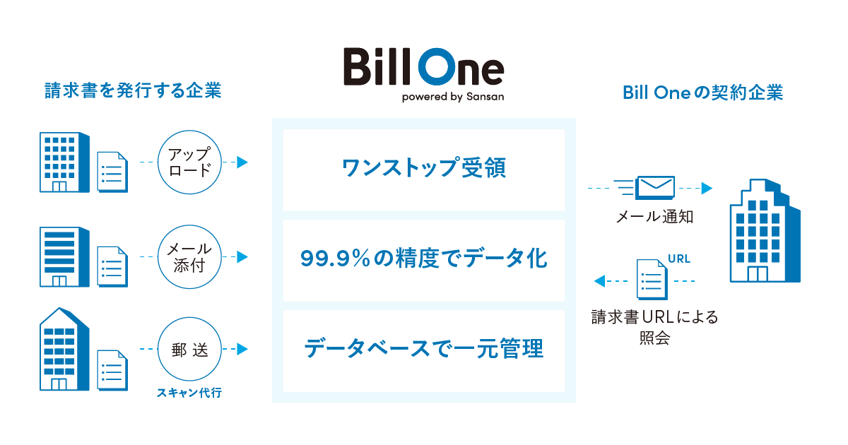 billone service image - プレスキット