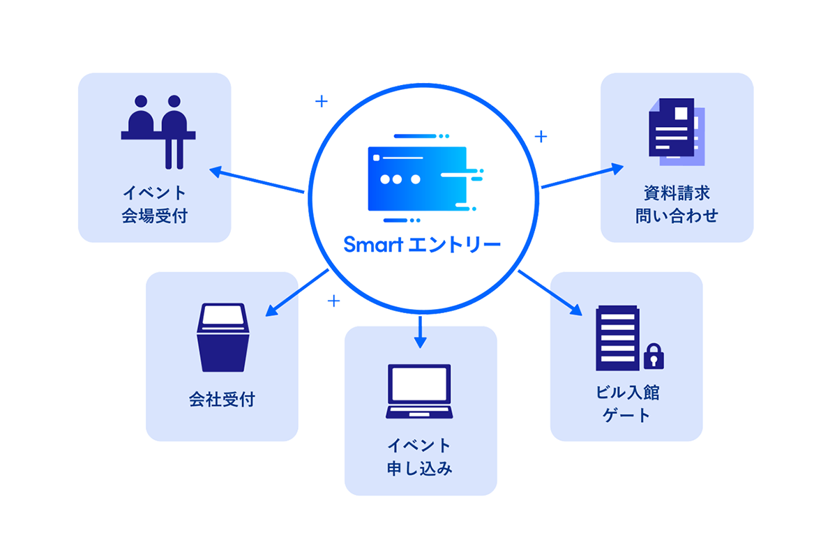 smartentry service image - プレスキット