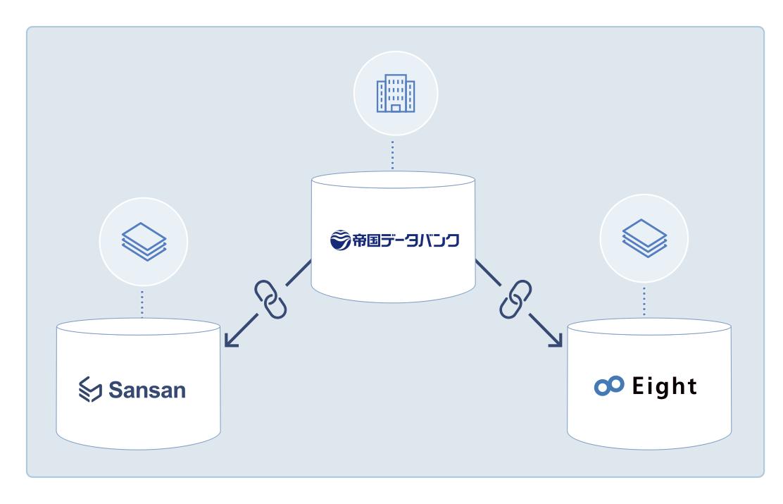 ac9a684271ba9ecaed4f729124a01882303205ac - 帝国データバンクと名刺管理のSansanが包括提携 企業情報と名刺情報をマッチング、日本最大級のビジネスインフラへ