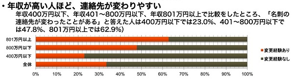 20130314 research 001 contact - 調査レポート「社会人の人脈調査2013」の結果公開