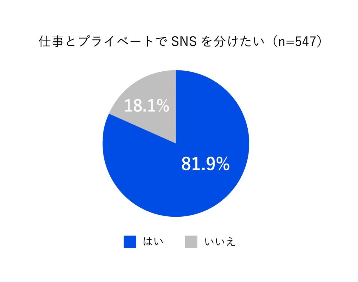 20171205110238 1 - 「ビジネスにおけるSNS利用に関する意識調査2017」を実施 - 81.9%の人が「仕事とプライベートでSNSを分けたい」
