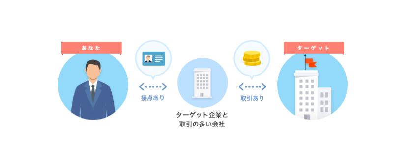 20171218124649 - クラウド名刺管理Sansan、帝国データバンクと連携した新機能 「取引先」画面と「会社」画面をリリース 〜日本最大級のデータベースを活用した新しいアプローチ方法で、営業のチャンスがさらに拡がる〜