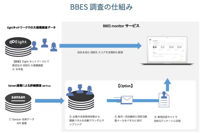 1f0d52a6e904e2403dd642047680e136 - BtoB企業のブランド力指標「BBES」と、 モニタリングサービス「BBES Monitor」を発表 〜BtoB企業のブランド力を定量的し、参照・比較〜