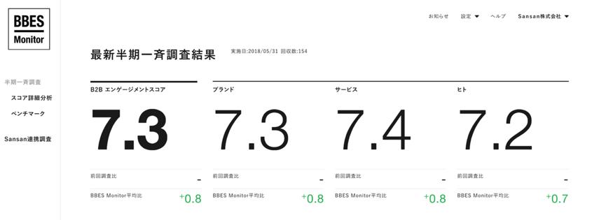 4384ab30e266a5a9a023830388746696 - BtoB企業のブランド力指標「BBES」と、 モニタリングサービス「BBES Monitor」を発表 〜BtoB企業のブランド力を定量的し、参照・比較〜