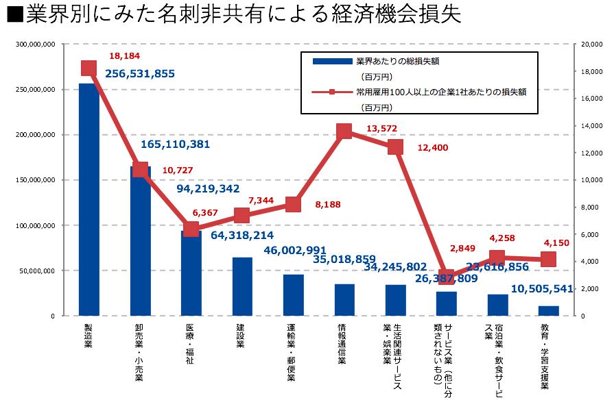 61f763a18b9dc3b8f465b0e7a3df893b - 日本企業において約61%の人脈が活用されずに「冬眠」している、「冬眠人脈」による 1企業当たりの  経済損失規模は約120億円と推計〜国内で年間約22億枚の名刺が流通。1枚当たりの価値は約74万円〜