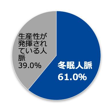 9c949e477df545ccb51c578bba134d6b - 日本企業において約61%の人脈が活用されずに「冬眠」している、「冬眠人脈」による 1企業当たりの  経済損失規模は約120億円と推計〜国内で年間約22億枚の名刺が流通。1枚当たりの価値は約74万円〜