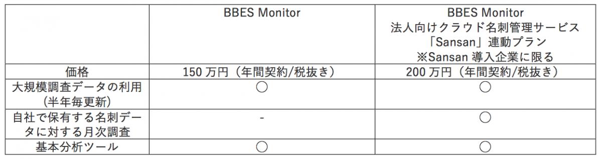 b8af012222bf17fc8cfb255654019b97 - BtoB企業のブランド力指標「BBES」と、 モニタリングサービス「BBES Monitor」を発表 〜BtoB企業のブランド力を定量的し、参照・比較〜