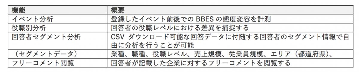 e0dc0748e7a7181e870cce53cb00883c - BtoB企業のブランド力指標「BBES」と、 モニタリングサービス「BBES Monitor」を発表 〜BtoB企業のブランド力を定量的し、参照・比較〜