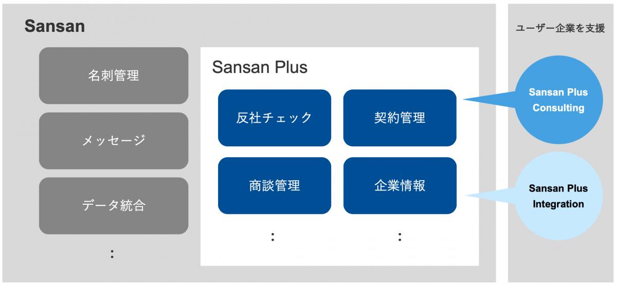 af312ed67529f5b77cae52d136185118 - 新事業戦略「Sansan Plus」を発表 <br>〜名刺を検索するSansanから、名刺で検索するSansanへ〜