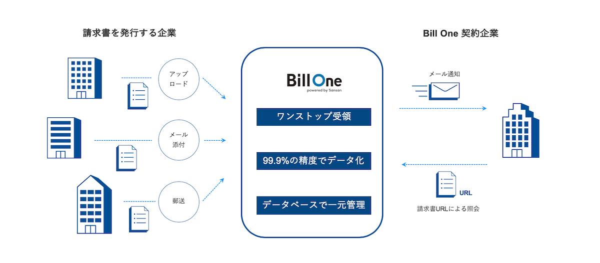 cf4aa194872d1dff122dbc27198ad270 - あらゆる請求書のオンライン受領・一元管理を可能にする「Bill One」を発表 <br>〜企業の新型コロナウイルス対策を応援し、3カ月間 無償提供〜