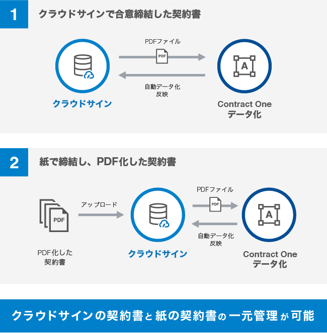 d7b6f007f113965f0b1f5124a473f77e - Sansan、弁護士ドットコムに契約書のデータ化ソリューション「Contract One」を提供