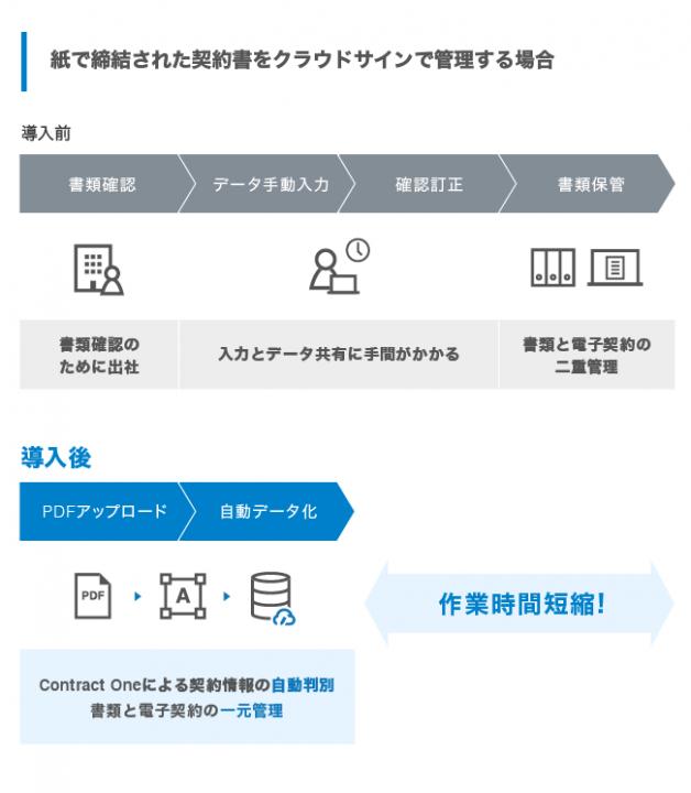e587cefc1fa6962d40988cda2d4e7be7 628x720 - Sansan、弁護士ドットコムに契約書のデータ化ソリューション「Contract One」を提供