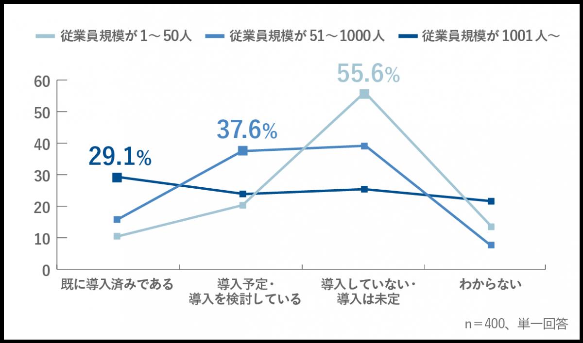 1f44b88f0c94bc5833166151a6f4f0aa - 企業のコンプライアンスチェック・ 反社会的勢力との関係確認状況を調査<br>~営業職の40%以上がチェックの結果、取引不可となった経験あり~