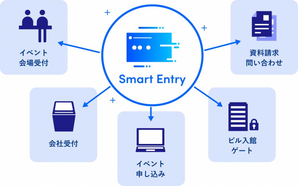 534cbe72a3dd689f395f08d2730dd30b 1024x642 - マーケティングアジェンダ2020東京が、 Sansanの新世代エントリーフォーム 「Smart Entry」を採用 〜非接触によるイベント運営を実現〜