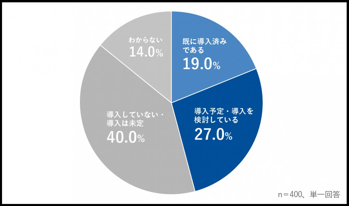 9a59f95d59835fc0fefa3aa320a67f9e - 企業のコンプライアンスチェック・ 反社会的勢力との関係確認状況を調査<br>~営業職の40%以上がチェックの結果、取引不可となった経験あり~