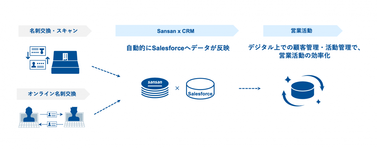 a38e86a835cde4cbcb431ecd0f25ced5 - 富国生命が 「Sansan」を導入 <br>〜Salesforceとの連携により、富国生命の営業強化を後押し〜