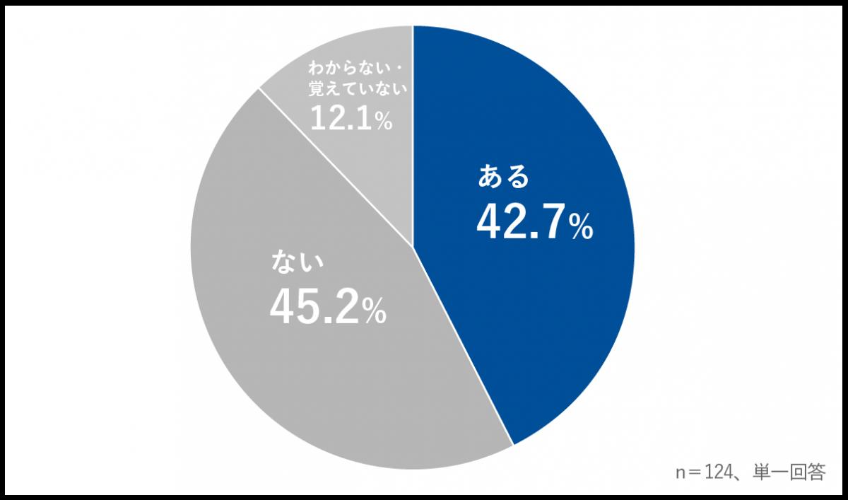 a7c5a84eadadb44b1bf163925f3a6136 - 企業のコンプライアンスチェック・ 反社会的勢力との関係確認状況を調査<br>~営業職の40%以上がチェックの結果、取引不可となった経験あり~