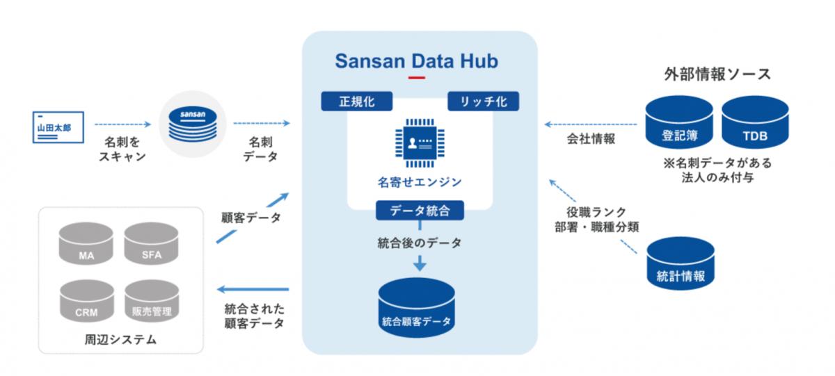 6c37e1f7d3b8d26dddb2f41d115d738b - 「Sansan」のデータ統合機能「Sansan Data Hub」が、Microsoft Azure Marketplace上で公開<br>〜マイクロソフトユーザーの正確な顧客マスタの構築を支援〜