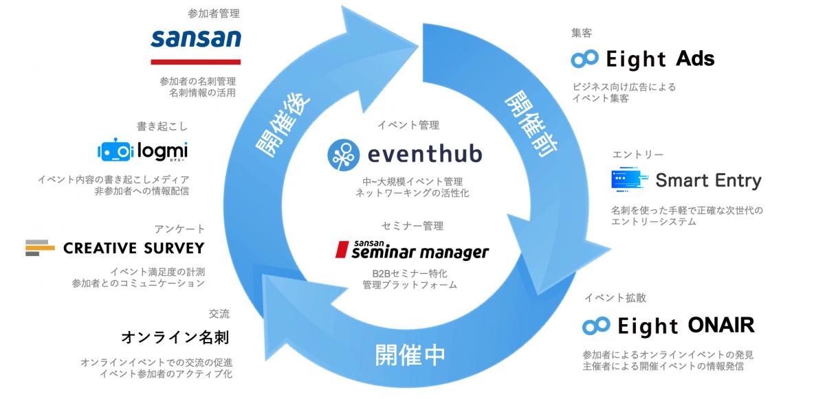 b438f4c530ee42025596de05f70a3295 - 法人向けセミナー管理システム 「Sansan Seminar Manager」を発表<br>〜セミナー運営をシンプルに。成果を最大化する〜