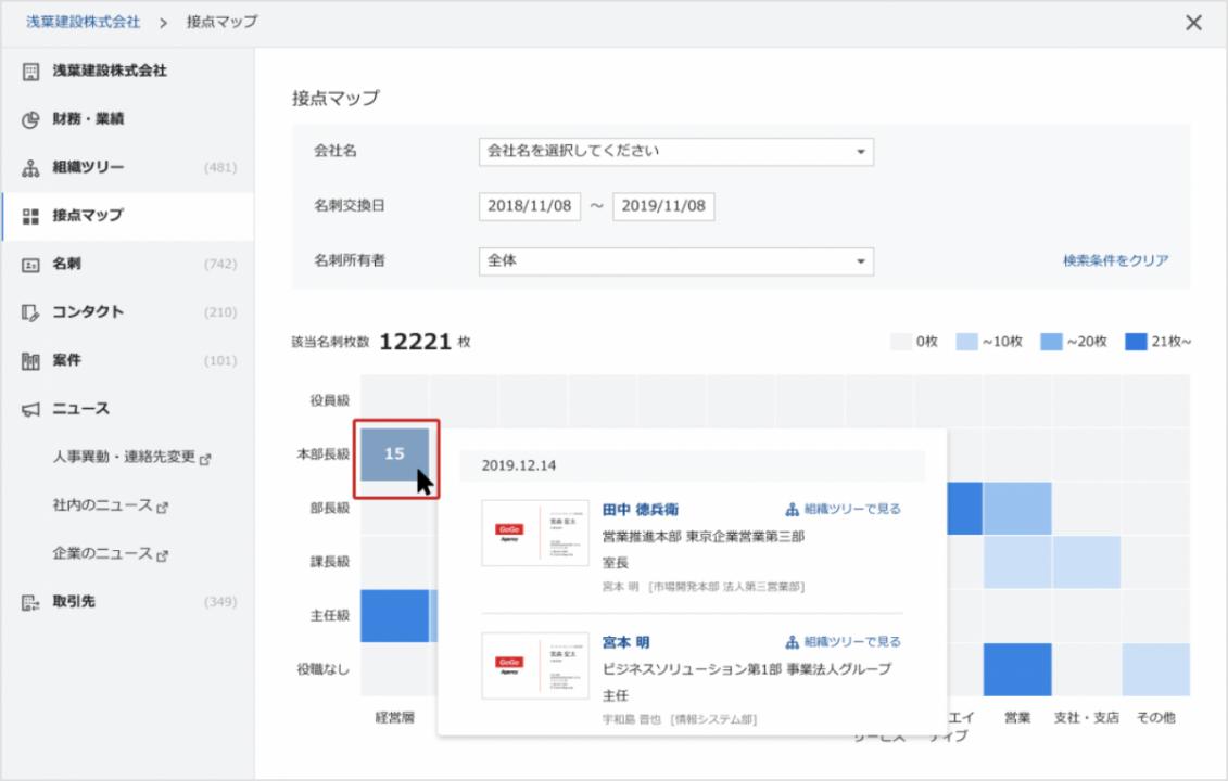 c5667e6384bdc4641a17a724591a7dc6 1131x720 - 「Sansan」に、 営業戦略設計を後押しする「接点マップ」機能が追加 <br>〜データ統括部門DSOCの研究結果に基づき開発〜