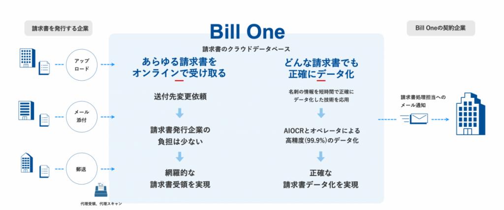 1bcd312b3c25d4bd18c4da7c0f6353c8 1024x427 - 請求書オンライン受領サービス<br>Bill Oneと勘定奉行クラウド が機能連携