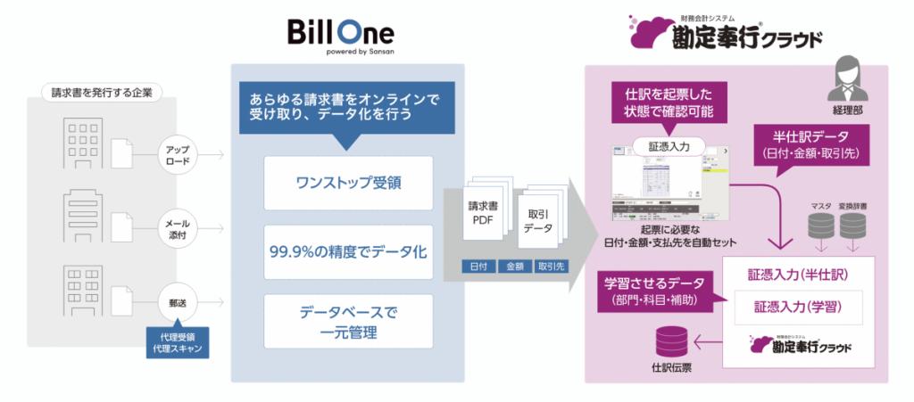 99dd7eb5b83c239defb8aeba7f24d894 1024x451 - 請求書オンライン受領サービス<br>Bill Oneと勘定奉行クラウド が機能連携