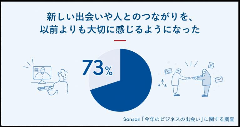 key visual 767x408 - Sansan、「今年のビジネスの出会い」に関する調査を実施 <br>〜コロナ禍において、7割以上が「新しい出会いや、人とのつながりを 以前よりも大切に感じるようになった」と回答〜