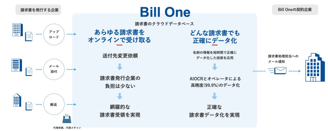 795316b92fc766b0181f6fef074f03fa - 請求書のオンライン受領サービス「Bill One」は、 電子インボイス推進協議会の電子インボイス普及に向けた提言に賛同します