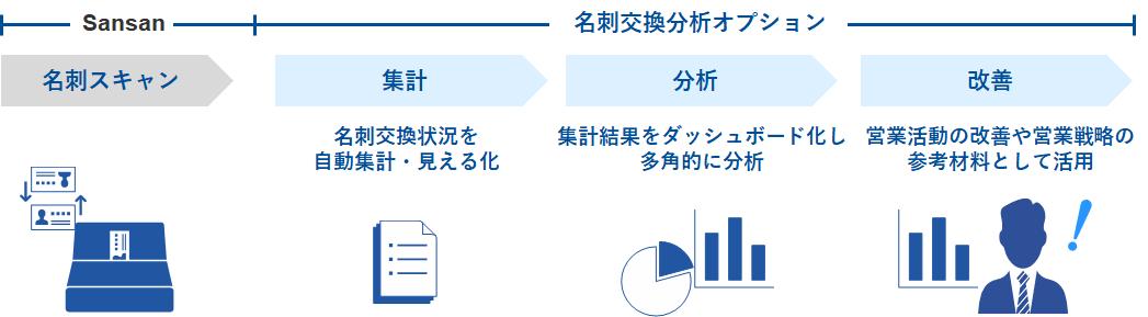 bc36f56850187672fb6bcfe28dedcb7e - 「Sansan」と「MotionBoard」の連携機能「名刺分析オプション powered by MotionBoard」の提供を開始<br>〜営業活動を可視化、DX経営を後押し〜