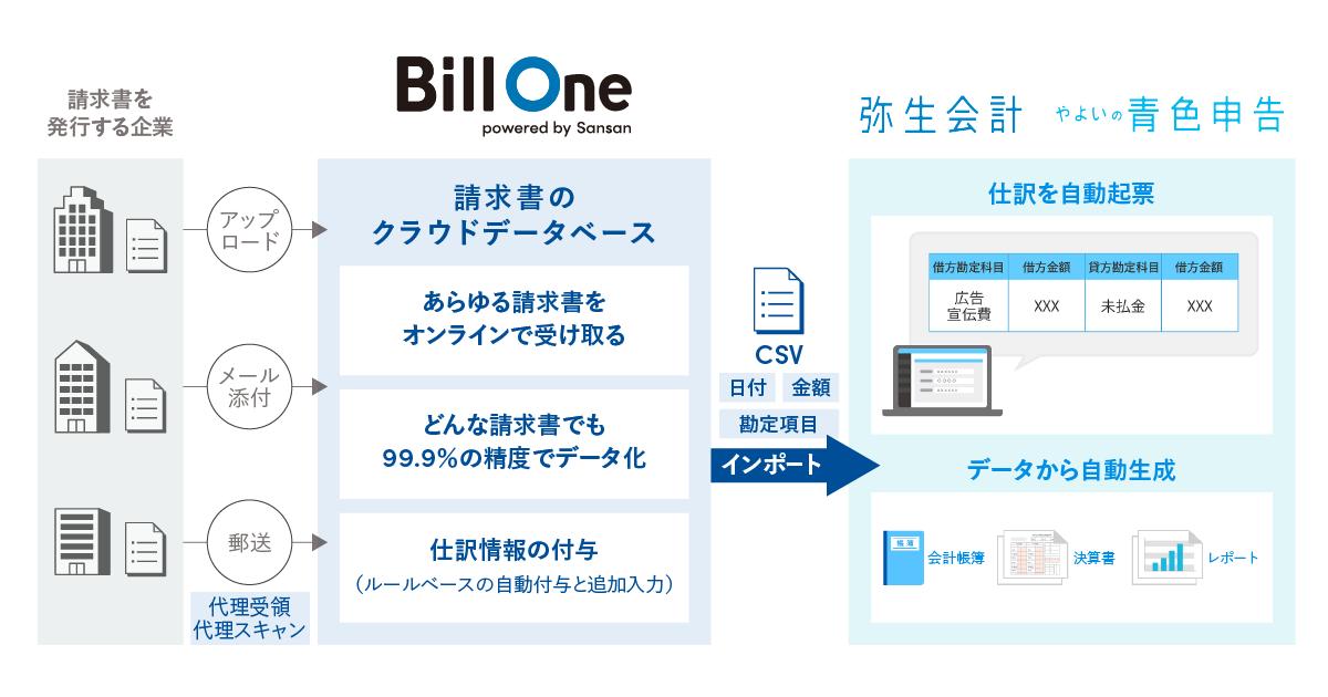 billone x yayoi image - 請求書のオンライン受領サービス「Bill One」と「弥生会計」が連携 <br>〜経理業務の入り口からデジタル化を支援〜