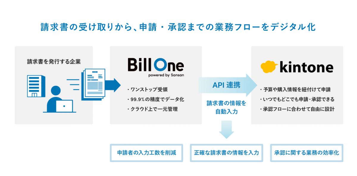 680b07da33b6054a2c42ff2ef5a0a793 - クラウド請求書受領サービス「Bill One」と、 業務アプリ開発プラットフォーム「kintone」が機能連携 〜企業のテレワーク実現を支援〜