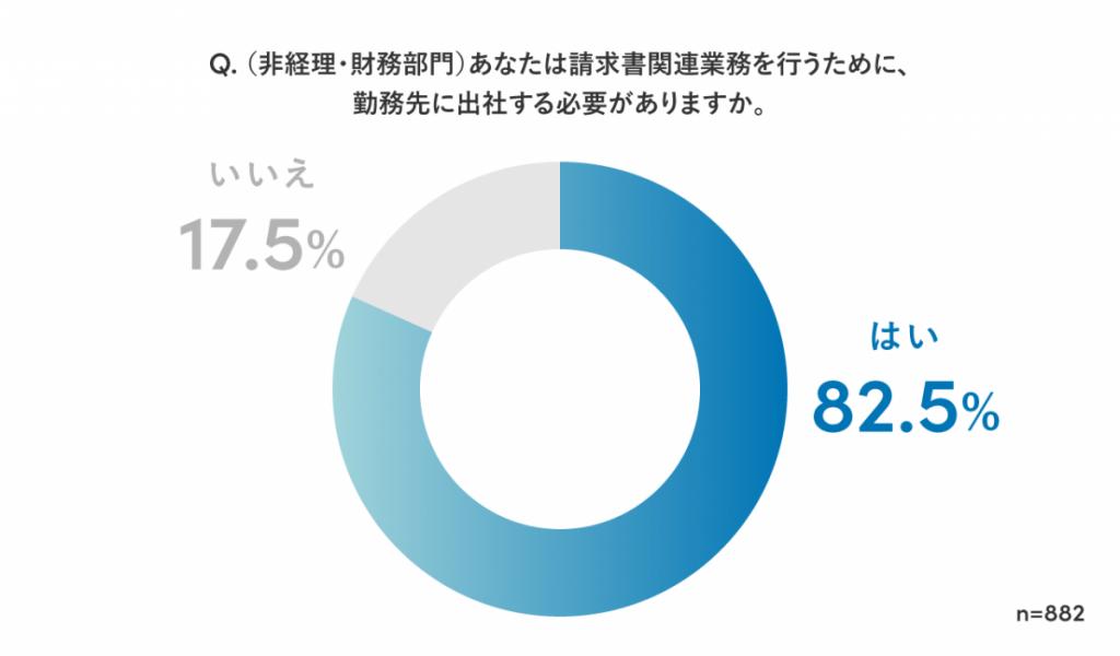 billone research image1 1024x600 - 「請求書に関する業務の実態調査2021」を実施。経理以外でも 82%が請求書の処理で出社している実態が判明