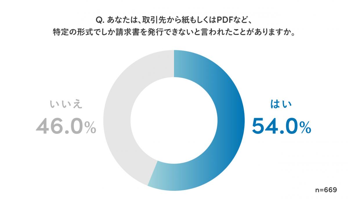 billone research image3 1 - 「請求書に関する業務の実態調査2021」を実施。経理以外でも 82%が請求書の処理で出社している実態が判明