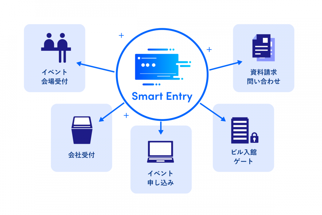 smartentry service image 1080x720 - 「KARTE CX Conference 2021」が Sansanの新世代エントリーフォームSmart Entryを採用 <br>〜オンライン上でのスマートなイベント運営を実現〜