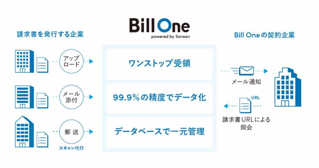 Bill One service 1024x538 - 豚骨ラーメン「博多一幸舎」のウインズジャパンが、クラウド請求書受領サービス「Bill One」を導入