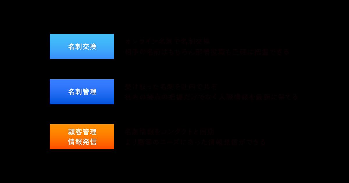 press eight hubspot 03 - Eight 企業向けプレミアムとHubSpot CRMが<br>機能連携<br>〜中小企業のIT導入によるDXを後押し〜