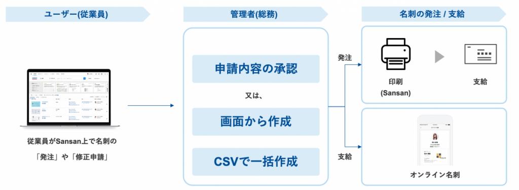 f8365cf110c097824deca5789b55d660 1024x375 - 名刺作成サービス「Sansan名刺メーカー」を発表<br>〜働き方の多様化に合わせ、 名刺をオンライン・オフラインで使える体制構築を支援〜
