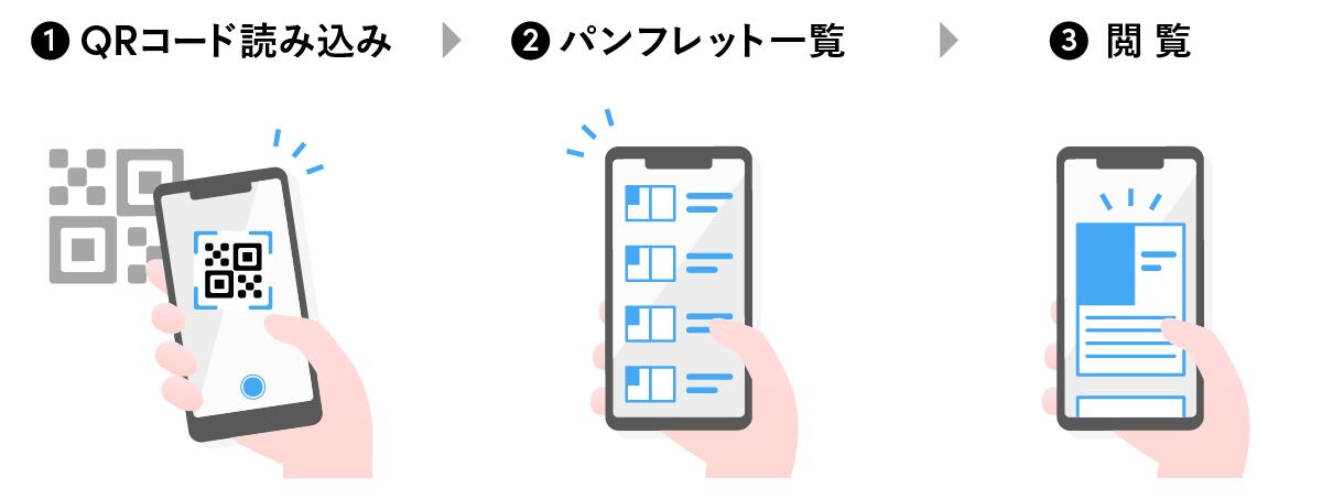 smart pamphlet user flow2 1 - 展示会での商談機会を最大化する新世代パンフレットサービス「Smart パンフレット」を発表<br> 〜非接触でも商談機会を広げ、展示会運営のDXを実現〜