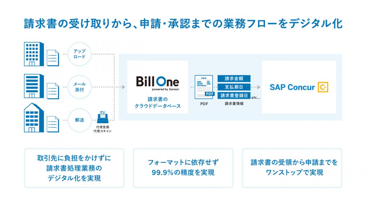 381efd843ab1246c81f56da04ebf8636 - クラウド請求書受領サービス「Bill One」と、請求書管理クラウド「Concur® Invoice」が機能連携<br>〜請求書業務のデジタル化・効率化を推進〜