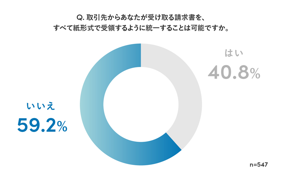 84b01abc2c0e76bec598ec1545c96d29 - Sansan、「電子帳簿保存法に関する意識調査」を実施<br>~2022年1月の施行を前に、改正・電子帳簿保存法の理解度は8.8%と判明〜