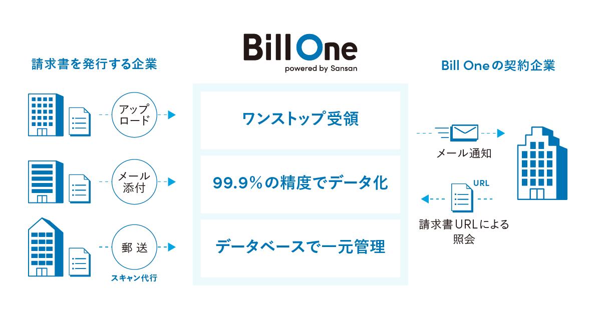 billone service image - 「丸亀製麺」などを展開するトリドールホールディングスが、クラウド請求書受領サービス「Bill One」を導入<br>〜オンラインでの請求書の一元管理と「倉庫保管オプション」活用で、経理業務の効率・迅速化と請求書のペーパーレス化を実現~