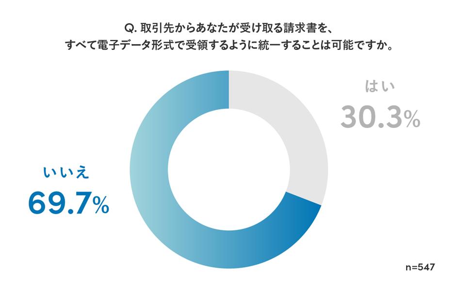 eb45707604b9352f6ef3226eef1fb20a - Sansan、「電子帳簿保存法に関する意識調査」を実施<br>~2022年1月の施行を前に、改正・電子帳簿保存法の理解度は8.8%と判明〜