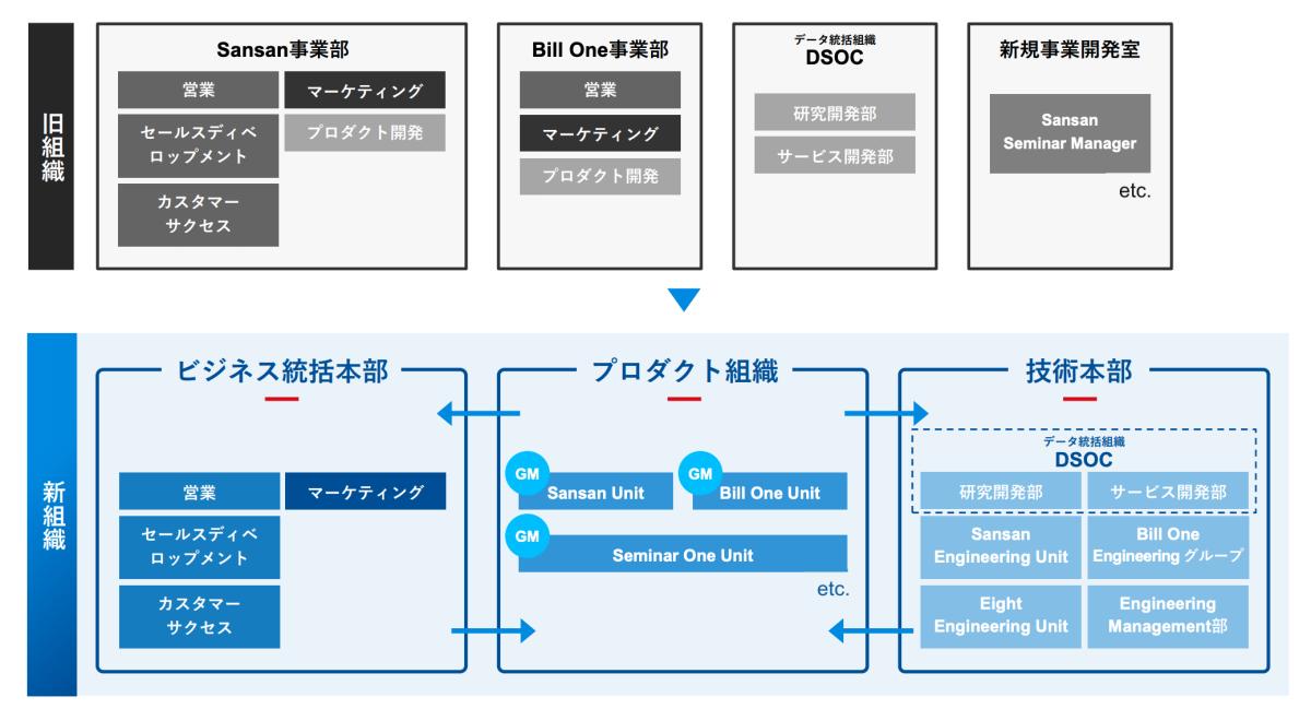 010250783e3313e70013f0da5eb6c99f - Sansan、オフィスとリモートワークを掛け合わせた新たな勤務形態の運用開始および、「マルチプロダクト体制」への移行を発表<br>~事業スピードを緩めない体制・新しい働き方へ~